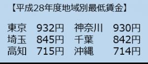 %e6%9c%80%e4%bd%8e%e8%b3%83%e9%87%91